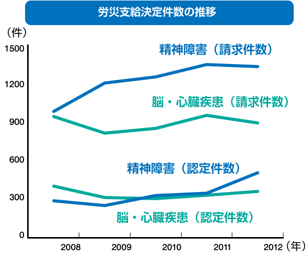 労災支給決定件数の推移