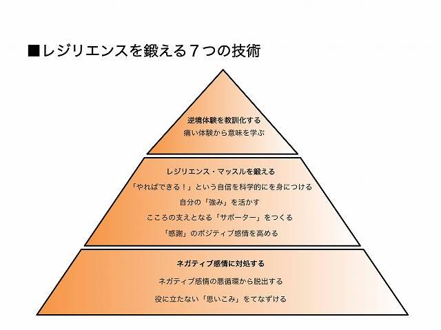 レジリエンスの鍛え方 7つの方法の画像