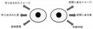 視線解析(アイ・アクセシング・キュー)