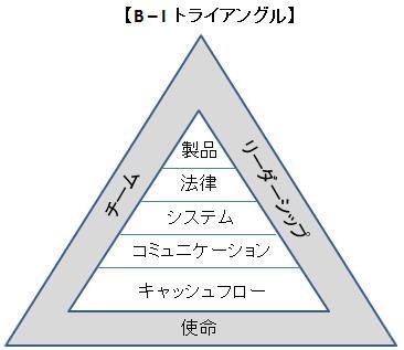 トライアングルの3つの柱