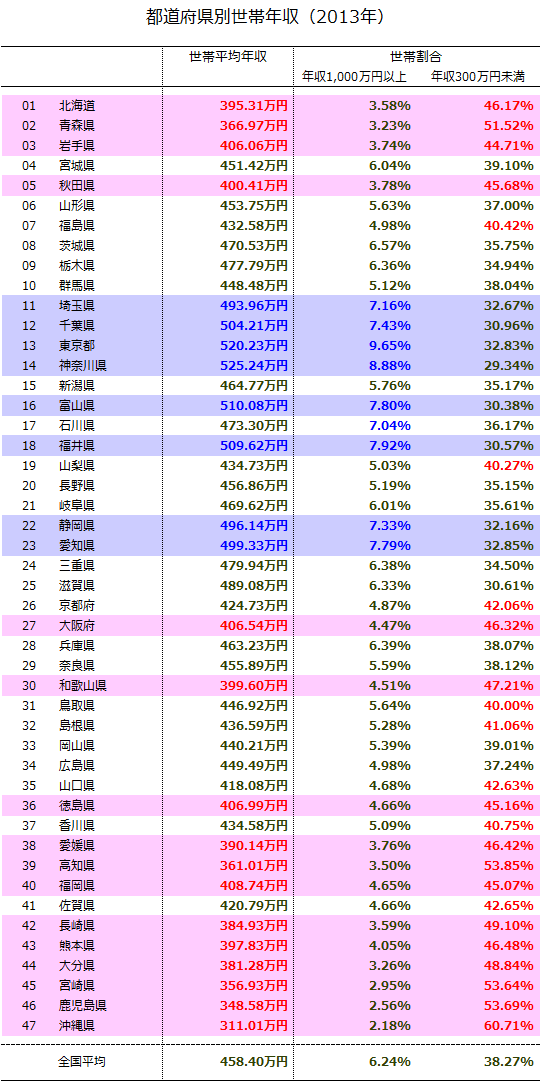2013年の都道府県別の富裕層の割合