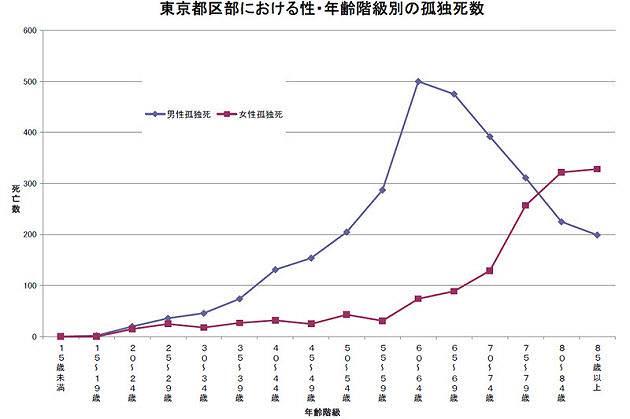 東京都区部における性・年齢階級別の孤独死数