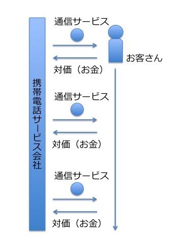 継続課金モデル