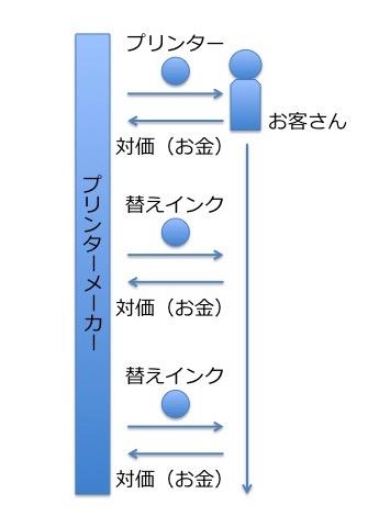 消耗品モデル