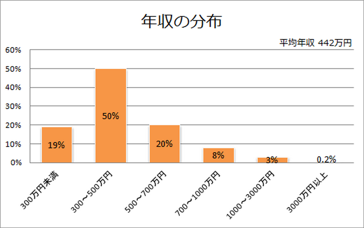 年収の分布