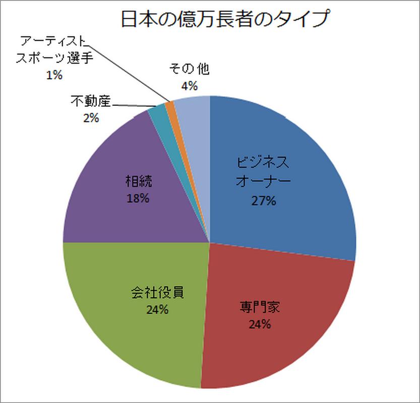 日本の億万長者のタイプ