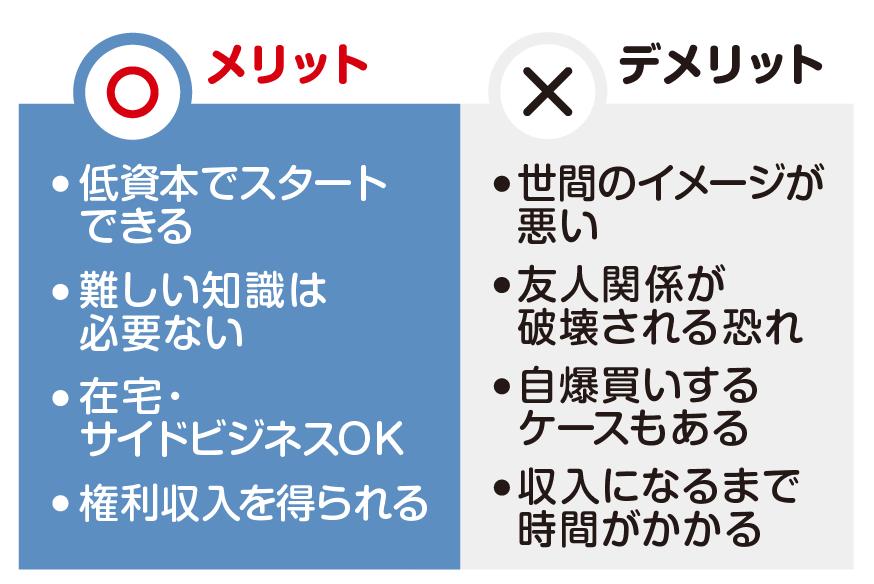 ネットワークビジネスとは - asahi-net.or.jp